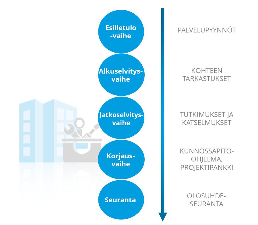 Sisäilmaprosessin hallinta, infograafi