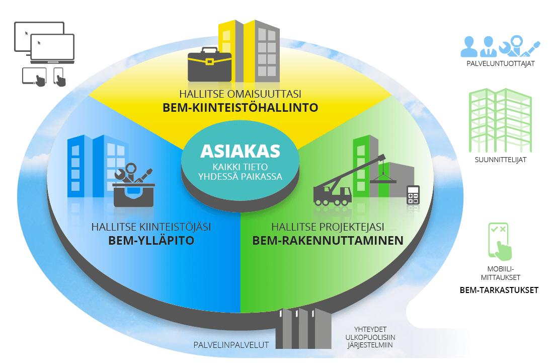 kiinteistötietojärjestelmä koko rakennuksen elinkaaren tiedonhallintaan